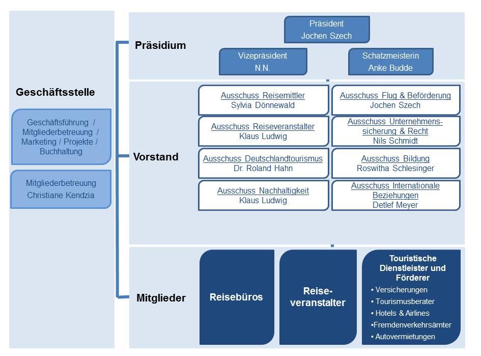 asr-Struktur_mittelstand-tourismus-branchenverband-reisebüro-reiseveranstalter